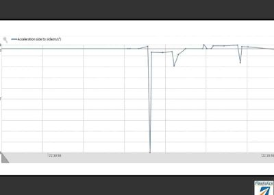 Accident-Accelerometer-Graph