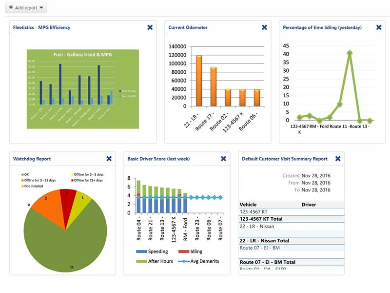 Fleet Management Dashboard for GPS trucking