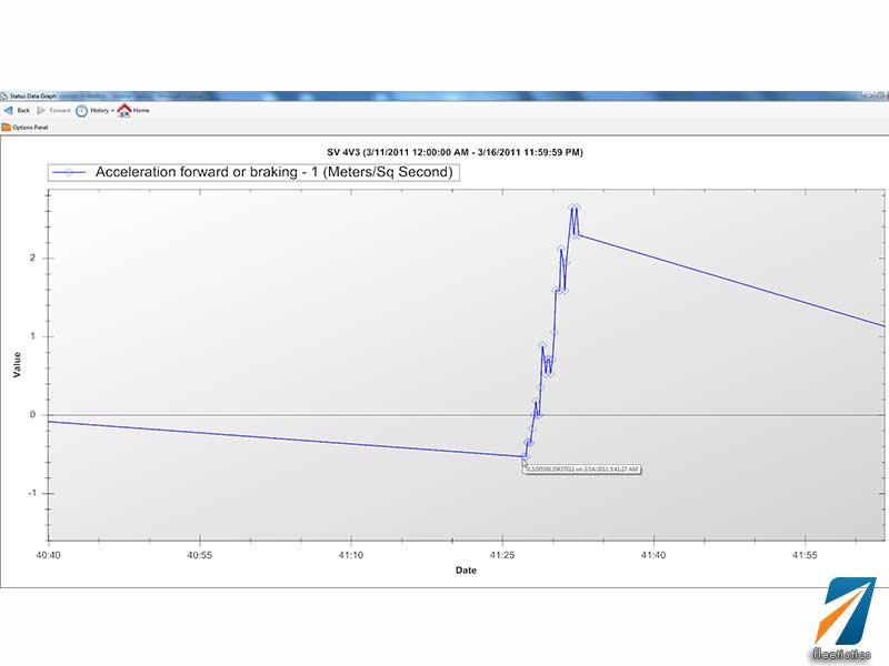 G Force Graph | Fleetistics