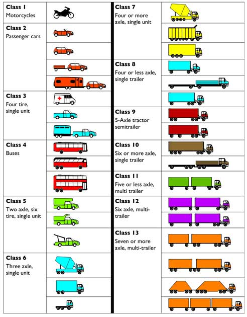 Vehicle Type Classification