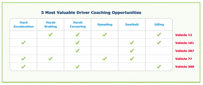 Return on Investment Series: Proactively Manage Driver Behavior