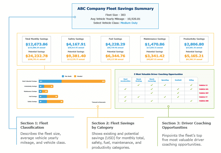 Return on Investment Series: Fleet Savings Summary