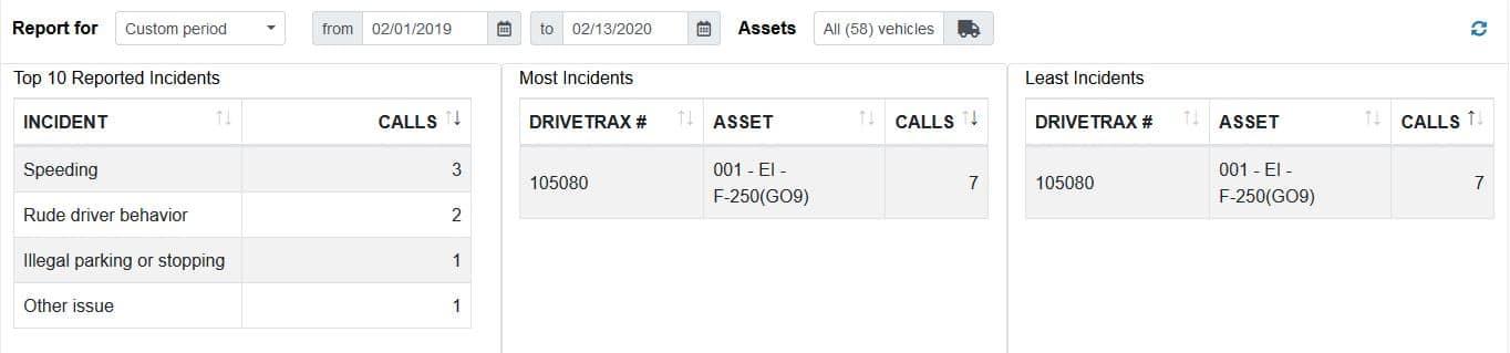 DriveTRAX Analytics