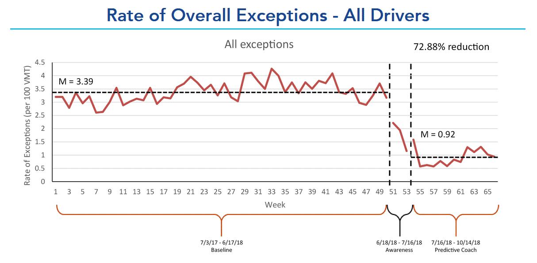 Predictive Coach Study Improvement Graph
